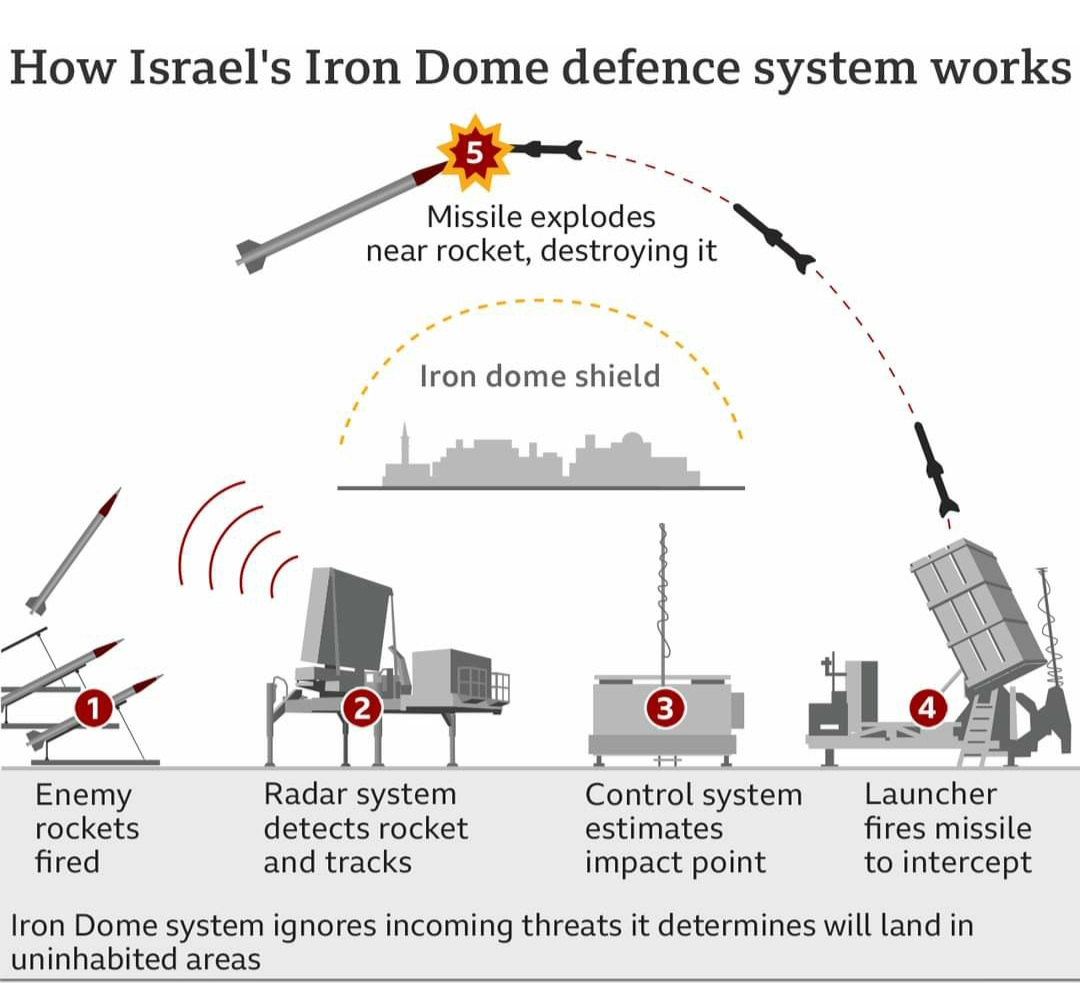 """Photo of How Israel's """"Iron Dome"""" defence system works?"""